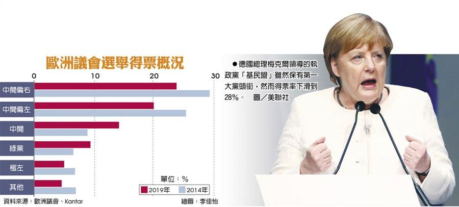 歐洲議會選舉得票概況 德國總理梅克爾領導的執政黨「基民盟」雖然保有第一大黨頭銜,然而得票率下滑到28%。 圖/美聯社