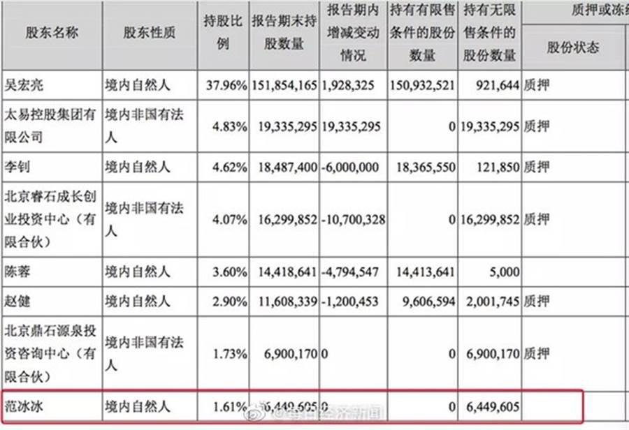 范冰冰去年在唐德影視持股排名第八。(圖/翻攝自每日經濟新聞微博)