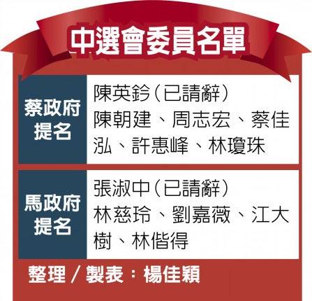 中選會委員名單