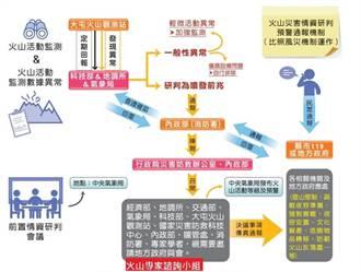 火山災害已納入災害防救法規範  建立相關預警通報機制