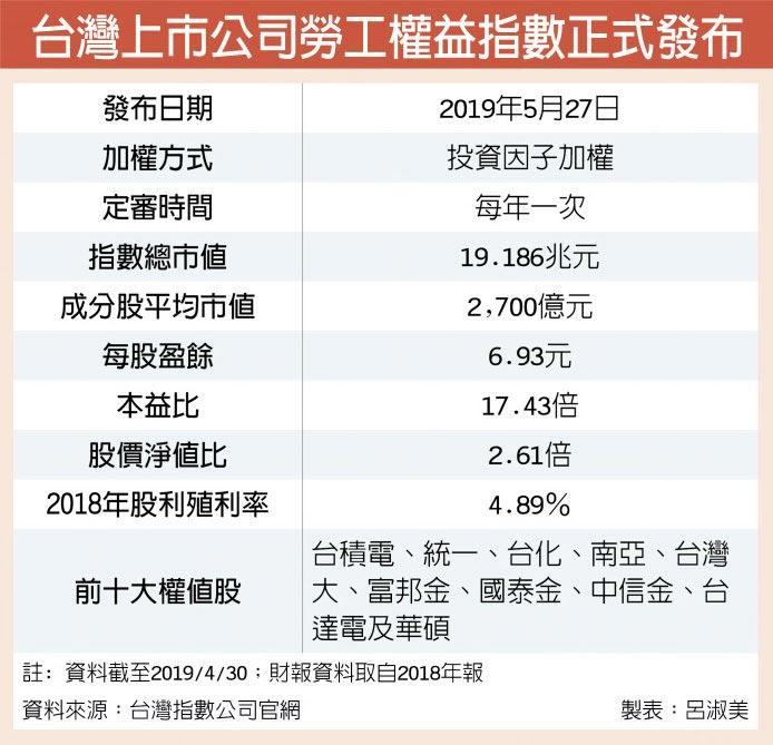 台灣上市公司勞工權益指數正式發布
