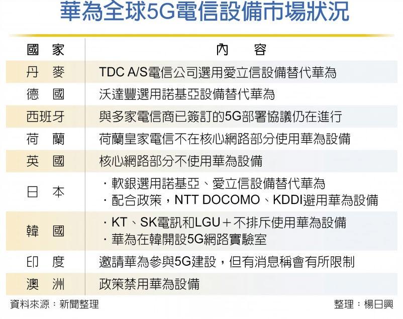 華為全球5G電信設備市場狀況