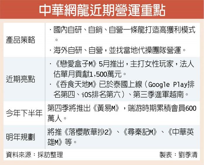 中華網龍近期營運重點
