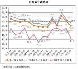 中美開砲、台灣中彈 5月BEI全倒