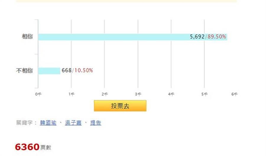 韓國瑜陷桃色風暴,九成網友不信。(摘自中時電子報網路投票結果)