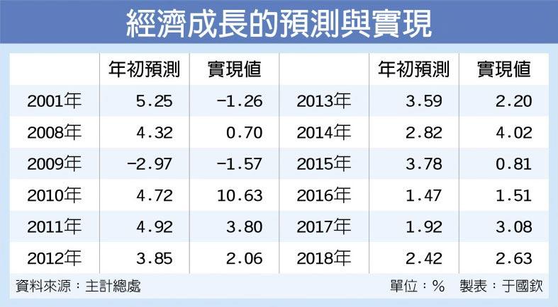 經濟成長的預測與實現