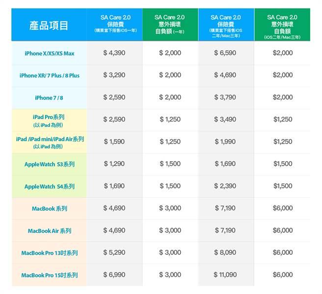 3.SA care 2.0搭配各機型保費及自負額對照表。(圖/STUDIO A提供)