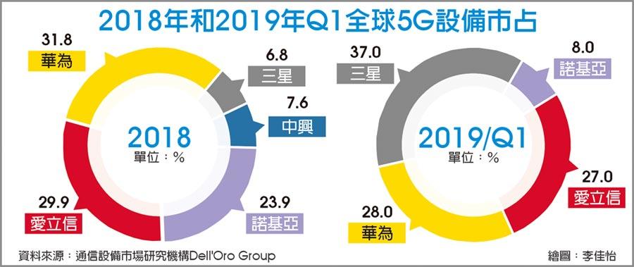 2018年和2019年Q1全球5G設備市占