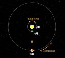 「木星衝」來了 端午連假南瀛天文館追星去