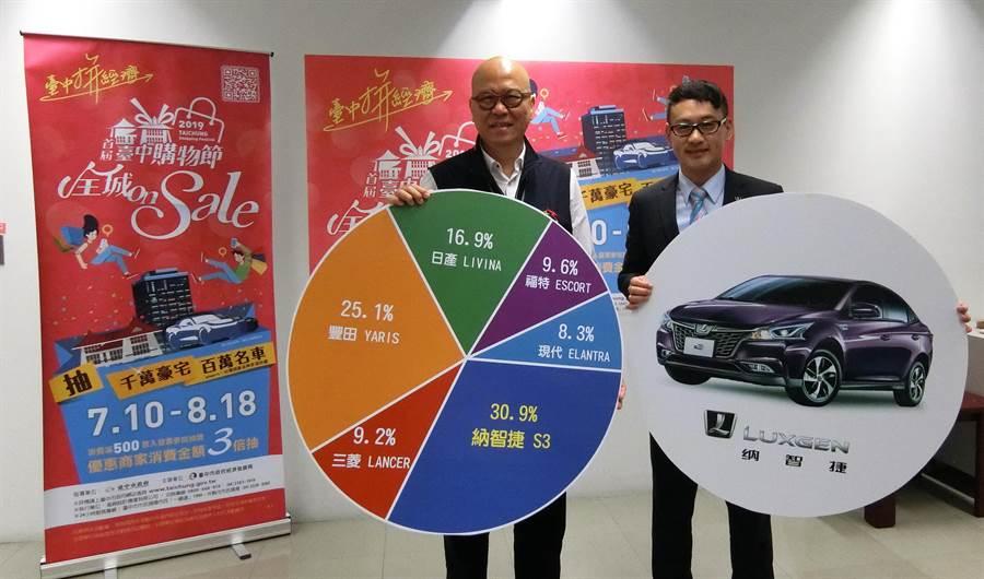 市府經發局長高禩翔(左)公布「納智捷S3」票選第1名,中智捷汽車總經理李健男對「納智捷S3」獲青睞,期望未來幸運得獎的民眾,可以開著車開心暢遊台中。(盧金足攝)