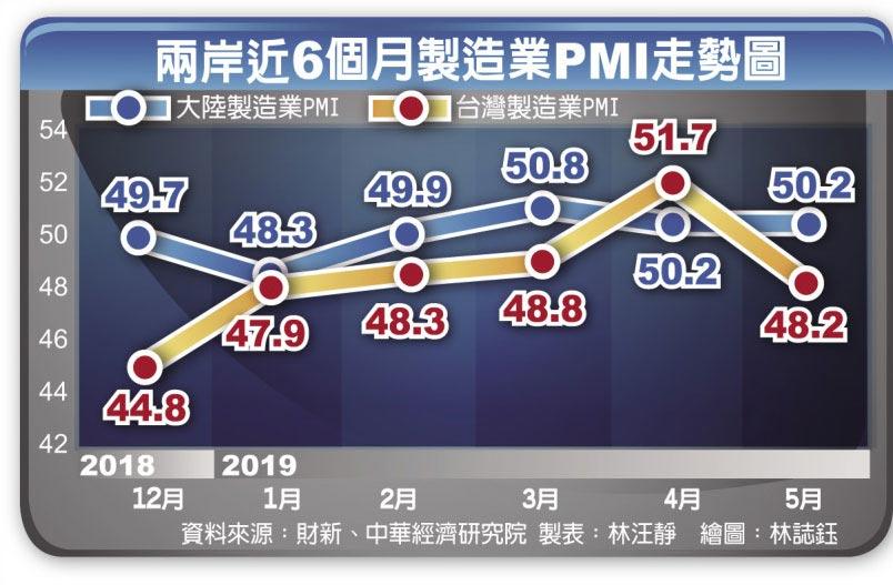 兩岸近6個月製造業PMI走勢圖