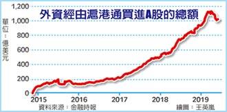 貿易戰升溫 外資從陸股急撤120億美元