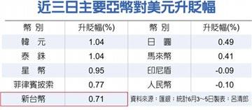 央行自首 5月干預匯市