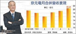 需求帶動 京元電營運逐季攀升
