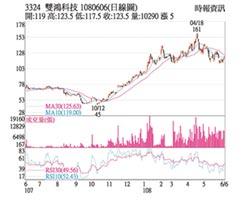 熱門股-雙鴻 5G題材旺股價衝高