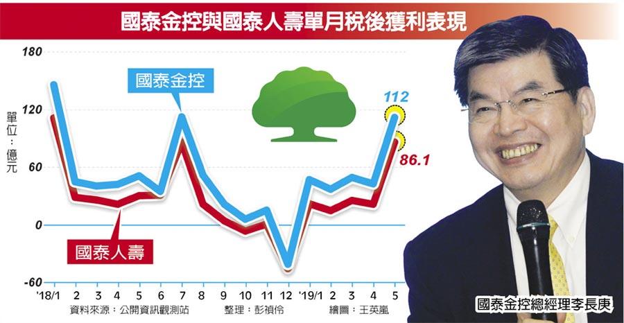 國泰金控與國泰人壽單月稅後獲利表現  國泰金控總經理李長庚