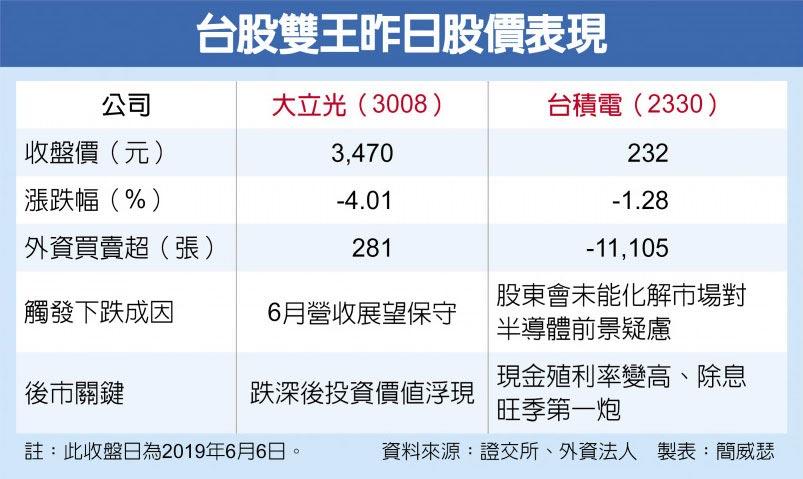台股雙王昨日股價表現
