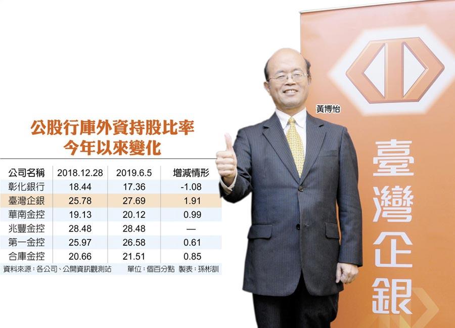 公股行庫外資持股比率今年以來變化  黃博怡