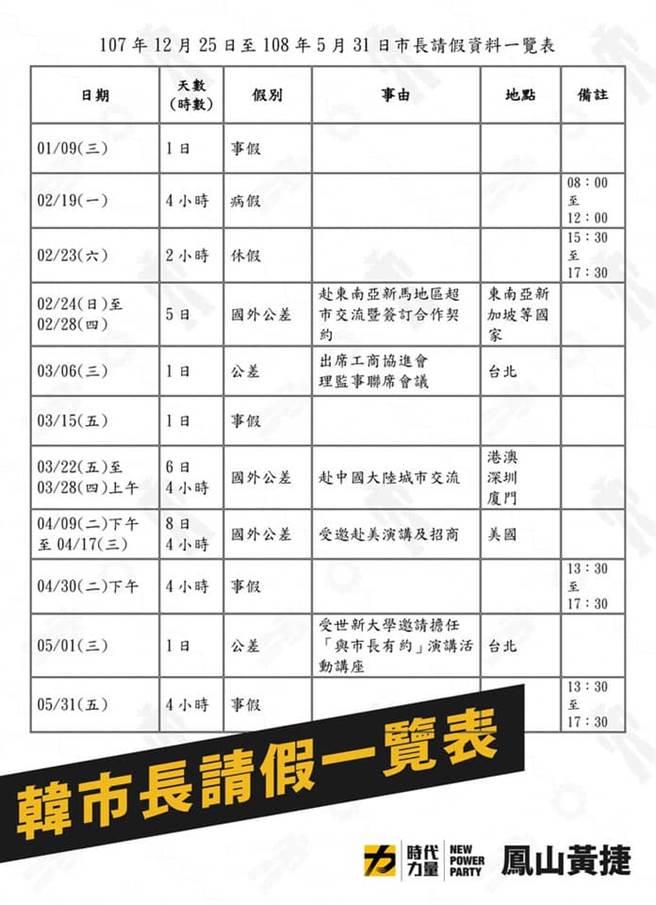 時代力量高雄市議員黃捷公布高雄市長韓國瑜上任後缺勤紀錄。(翻攝黃捷臉書)