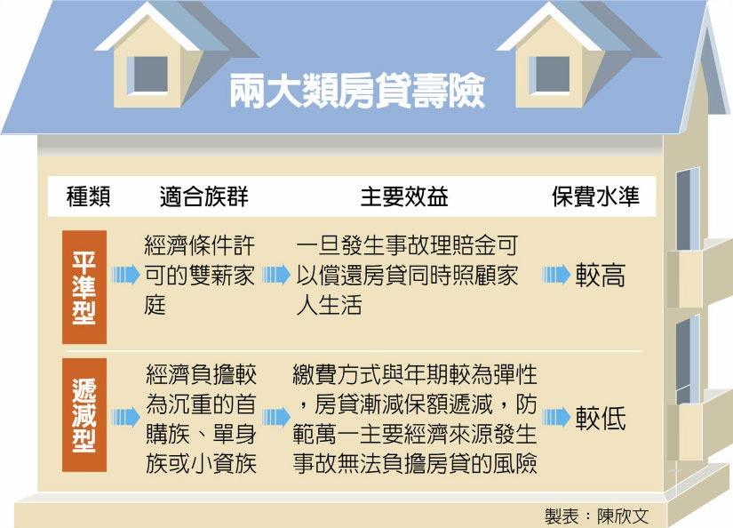 兩大類房貸壽險