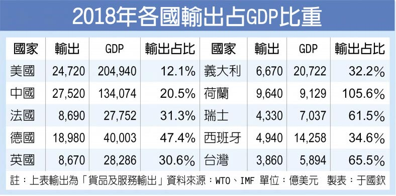 2018年各國輸出占GDP比重