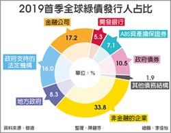 全球綠債Q1超夯 台灣冷颼颼