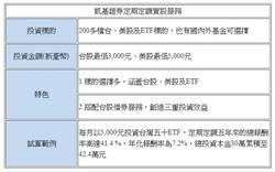 新鮮人理財術 凱基證推定期定額存股