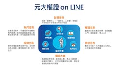 元大證券 推權證ON LINE模擬交易平台
