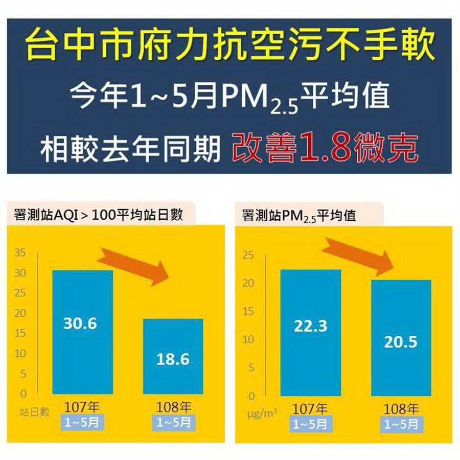 台中市今年1至5月空氣品質不良天數平均為18.6天,相較去年同期30.6天,減少近4成天數。(圖/台中市府提供)