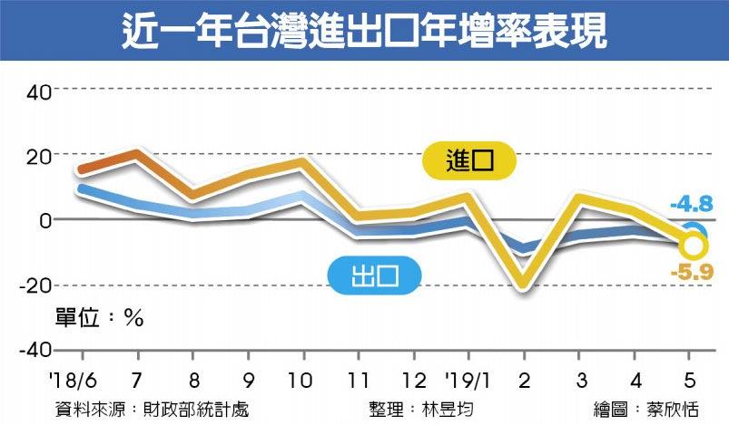 近一年台灣進出口年增率表現