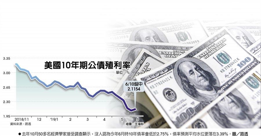 美國10年期公債殖利率  ●去年10月50多名經濟學家接受調查顯示,沒人認為今年6月時10年債率會低於2.75%,債率預測平均水位更落在3.39%。圖/路透
