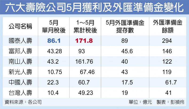 六大壽險公司5月獲利及外匯準備金變化