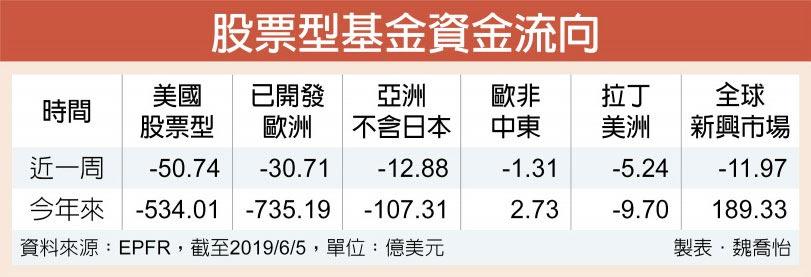股票型基金資金流向