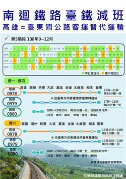 台鐵南迴夜間減班 公路客運替代運輸打8折