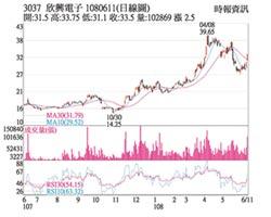 熱門股-欣興 5G來臨強勢反彈