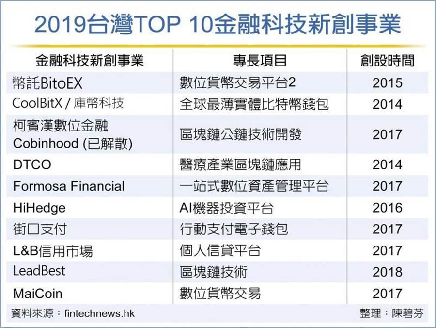 2019台灣TOP 10金融科技新創事業