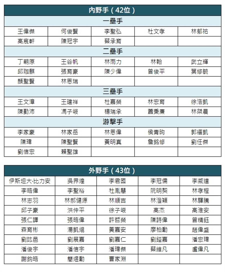 2019中華職棒新人球員選拔測試會選手名單。(中華職棒競技組提供)