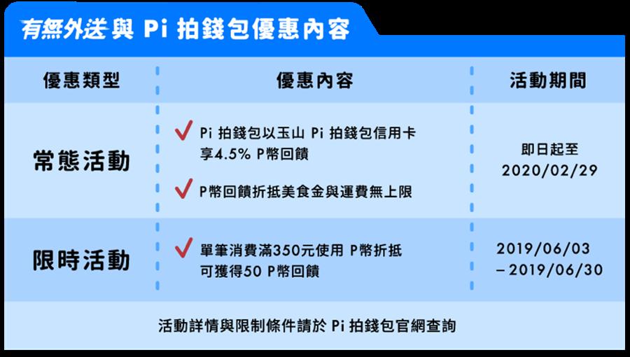 有無外送攜手Pi拍錢包 用戶持P幣折抵訂單金額無上限