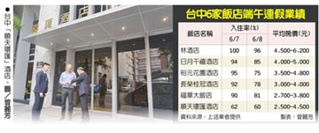 台中星級飯店 端午住房滿檔