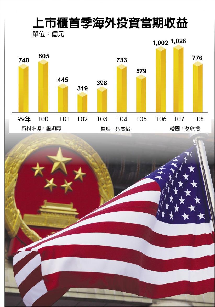 上市櫃首季海外投資當期收益