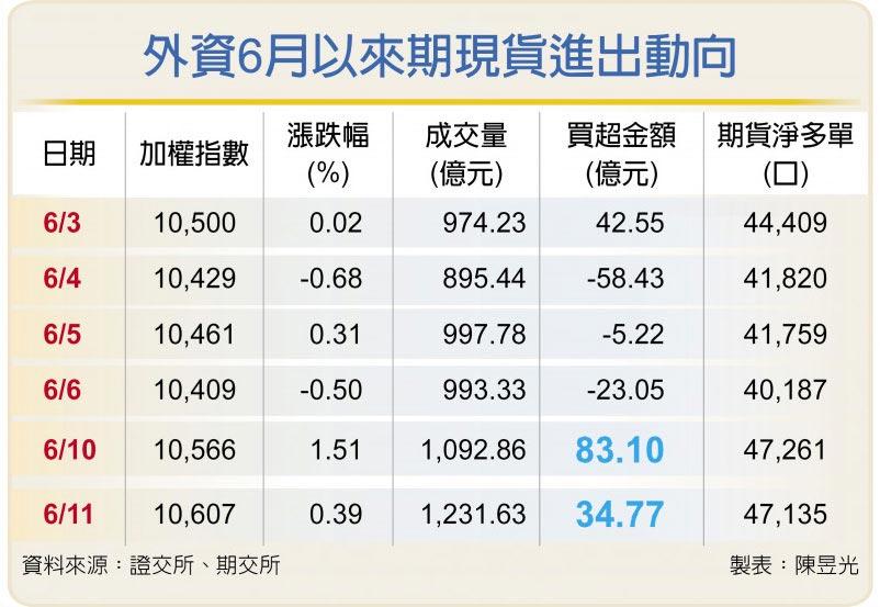 外資6月以來期現貨進出動向
