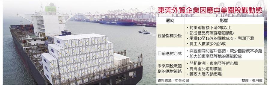 東莞外貿企業因應中美關稅戰動態