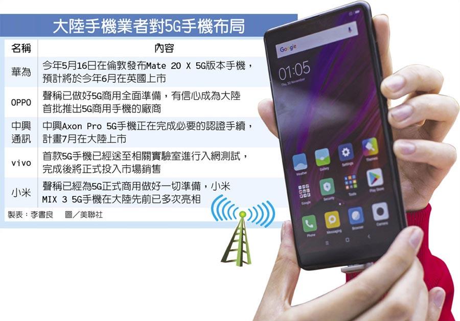 大陸手機業者對5G手機布局