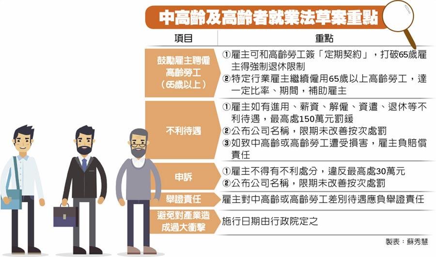 中高齡及高齡者就業法草案重點