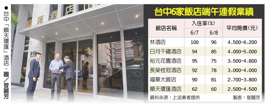 台中6家飯店端午連假業績台中「順天環匯」酒店。圖/曾麗芳