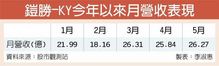 鎧勝-KY今年以來月營收表現