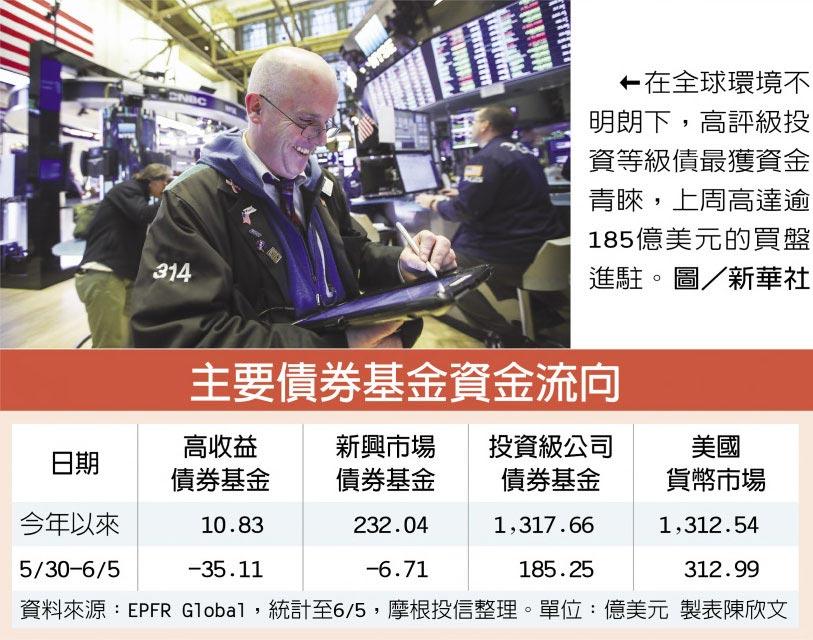 在全球環境不明朗下,高評級投資等級債最獲資金青睞,上周高達逾185億美元的買盤進駐。圖/新華社
