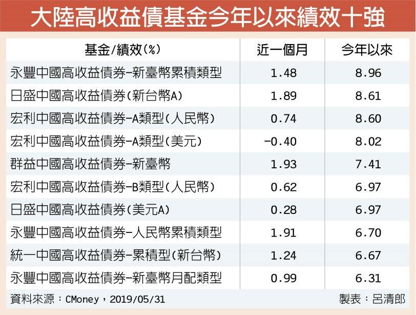 大陸高收益債基金今年以來績效十強