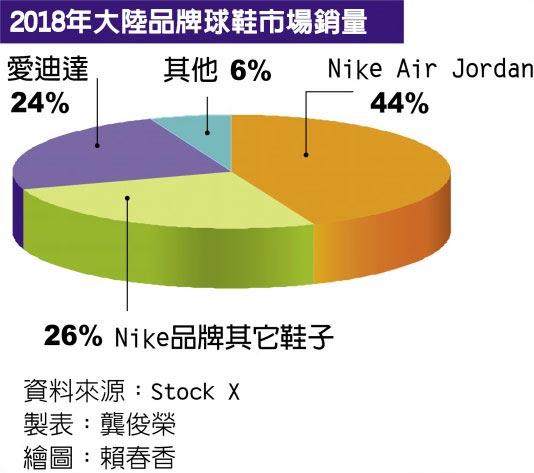 2018年大陸品牌球鞋市場銷量