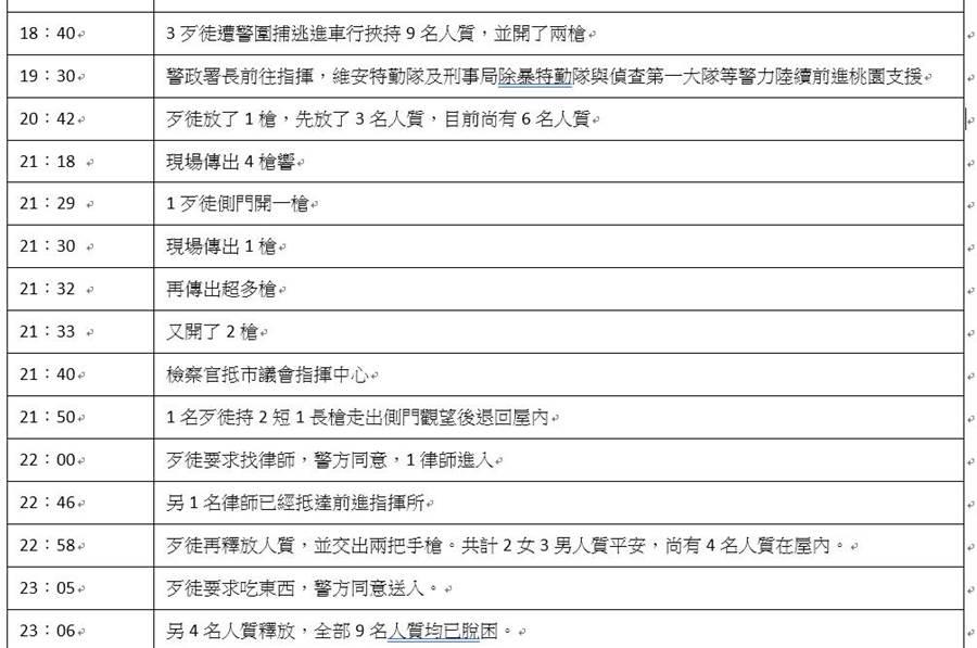 0612桃園市歹徒挾持人質對峙事件簿(吳家詮製表)